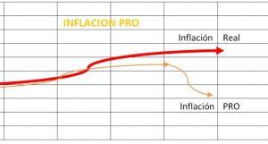 INFLACION PRO